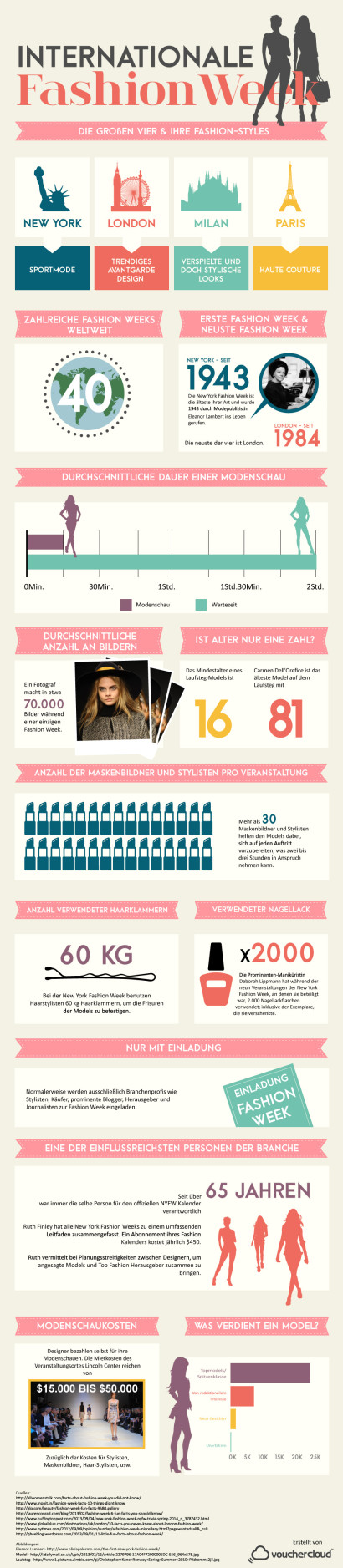 VOC_Fashion-Week-Infografik