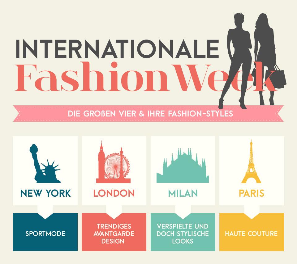 Der Erfolg der Fashion Week 2015 in Zahlen